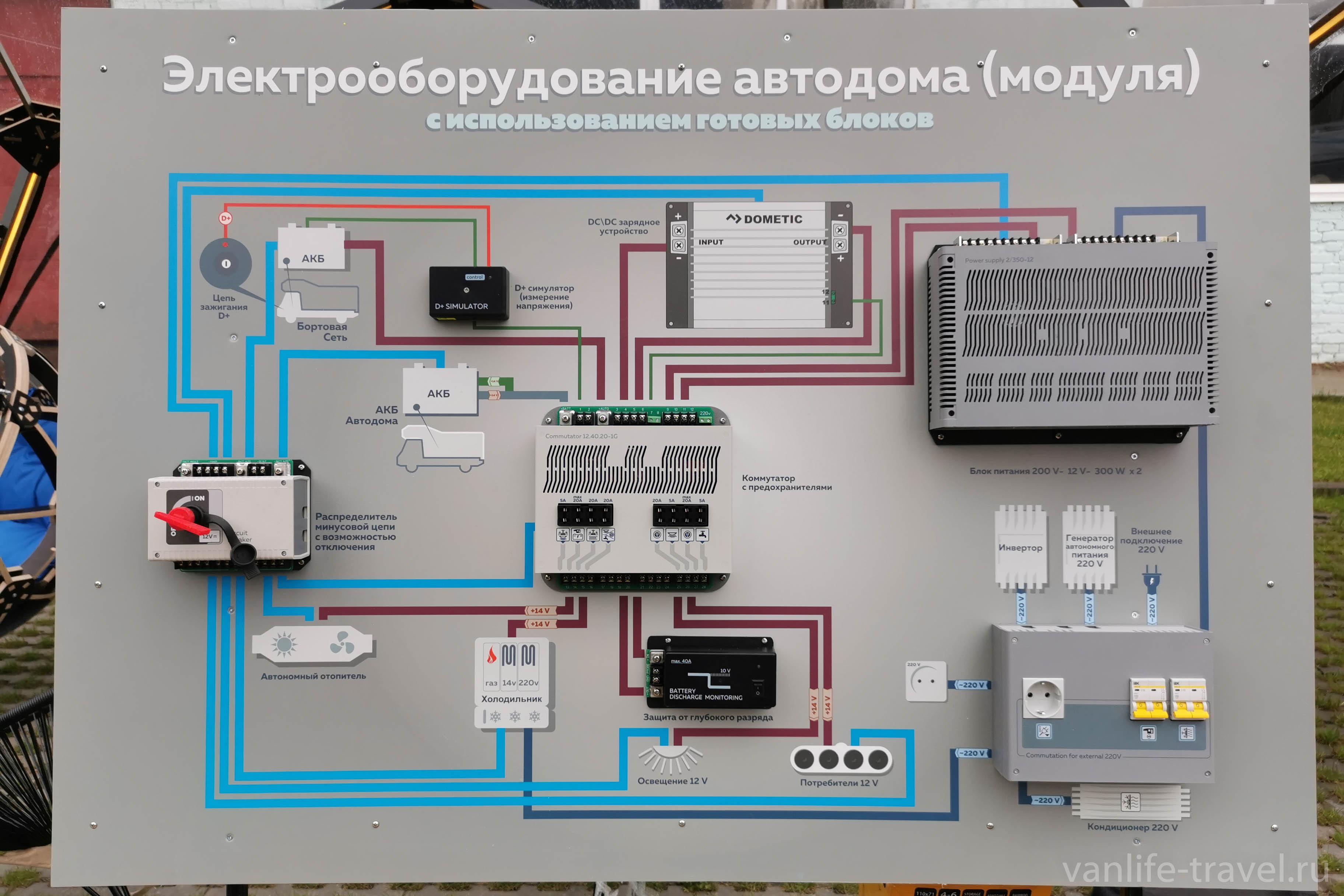 elektrooborudovanie-avtodoma